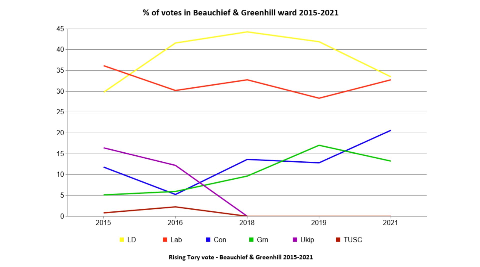 2015 2021 BG votes