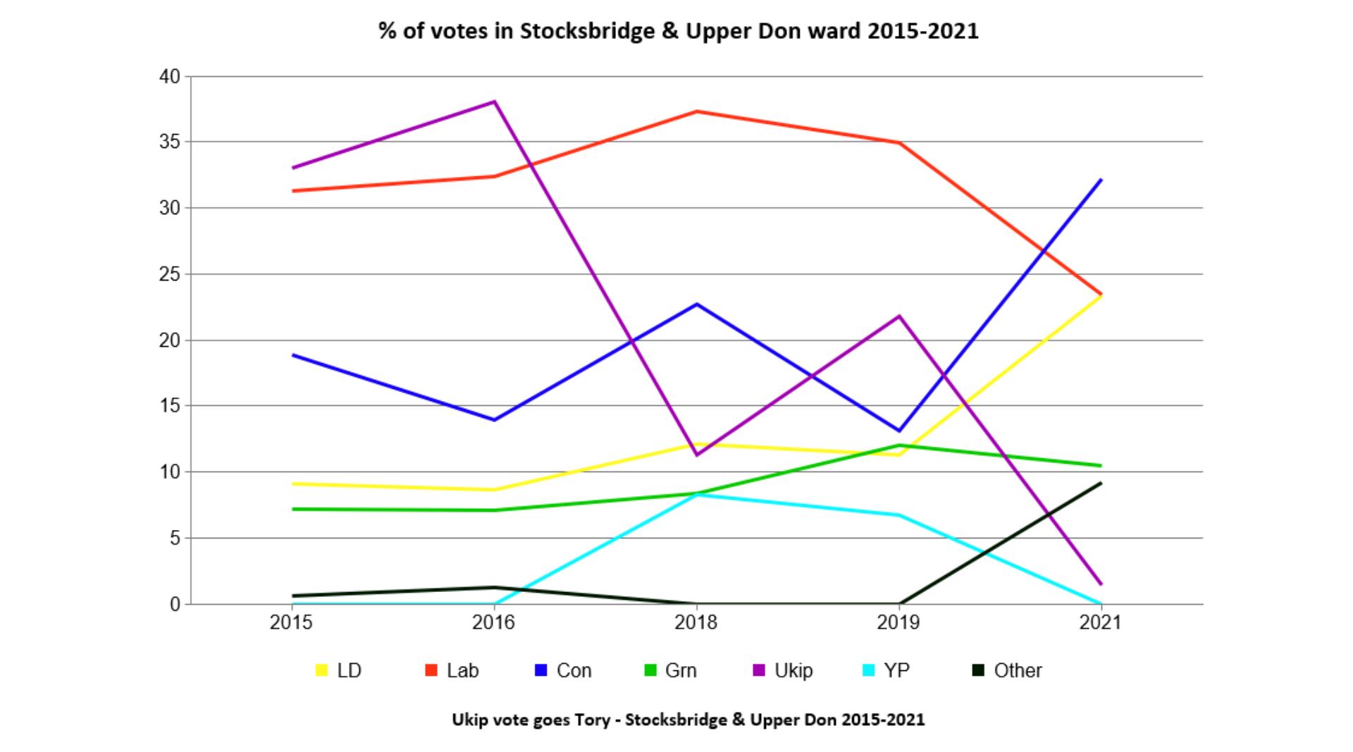 2015 2021 SUD votes