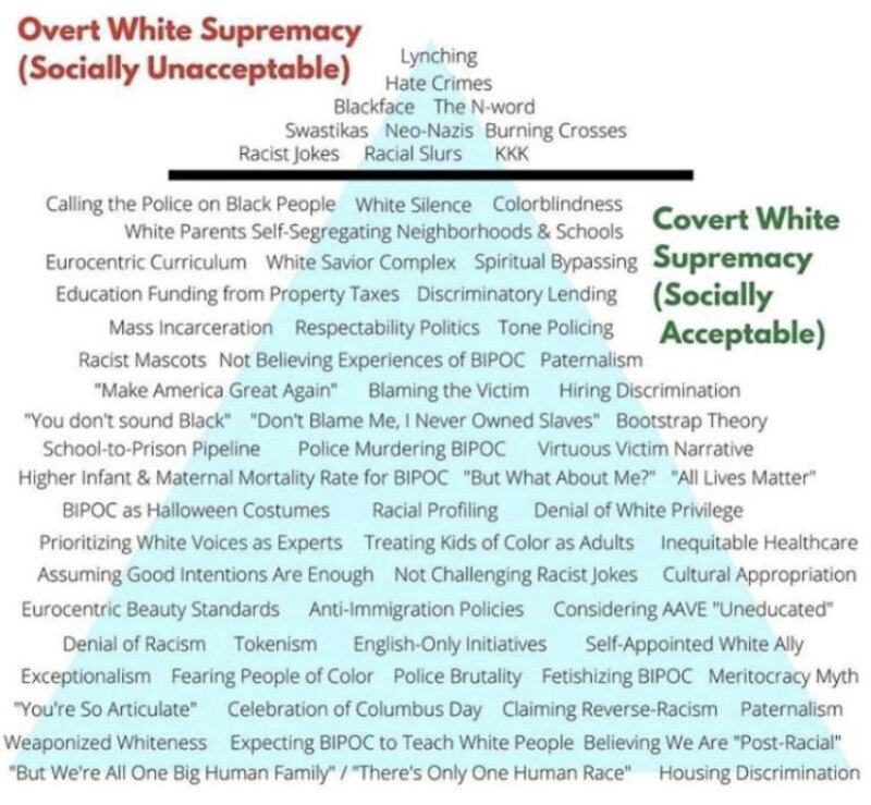 White supremacy model